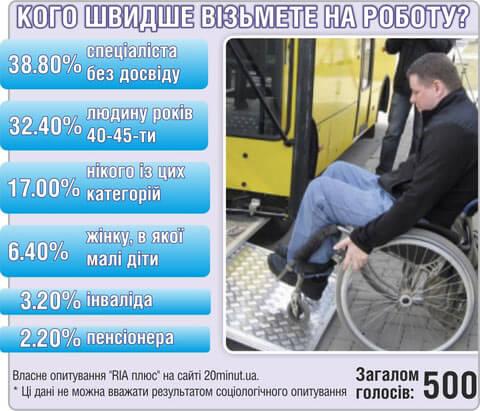 Подивіться в очі тому, хто живе на 900 грн/місяць. особливими потребами, інвалідів