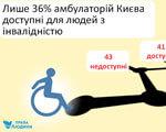 Сімейна медицина з перешкодами: лише 36% амбулаторій Києва є доступними ДОСТУПНОСТІ МАЛОМОБІЛЬНИХ ІНВАЛІДНІСТЮ