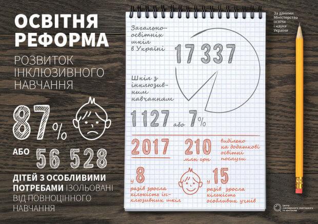Життя поза освітою: перспективи інклюзивного навчання в Україні. особливими освітніми потребами, інвалід, інвалідність, інклюзивна освіта, інклюзія