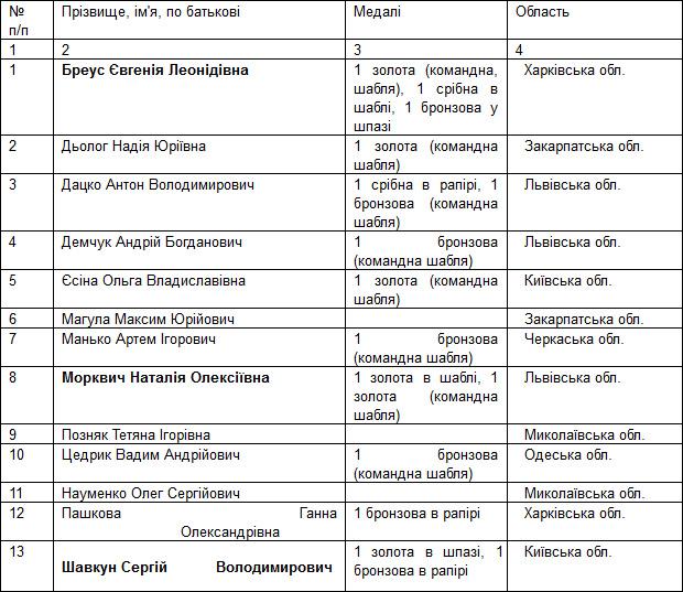 Українські гардемарини на візках стали третіми у світі!. змагання, спортсмен, фехтування на візках, чемпіонат світу, інвалід