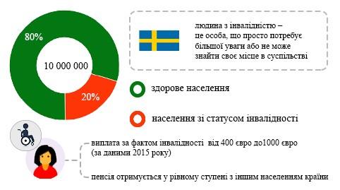 Скандинавське диво, або чому в Швеції люди з інвалідністю мають над широкі права. швеція, соціальний розвиток, суспільство, інвалідність, інтеграція