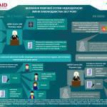 Інфографіка: «Визнання фізичної особи недієздатною. Зміни законодавства 2017 року»