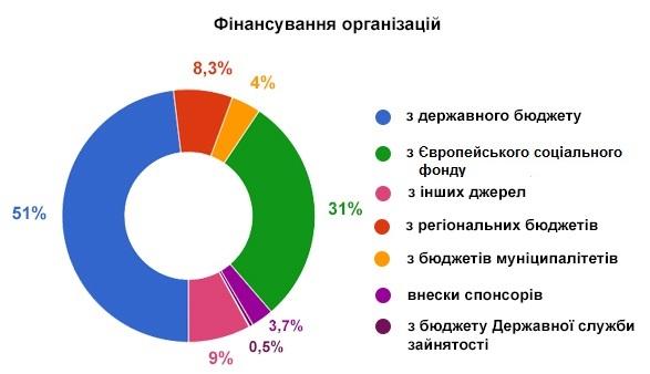 Чеський досвід працевлаштування людей з інвалідністю. чехія, працевлаштування, роботодавець, робоче місце, інвалідність