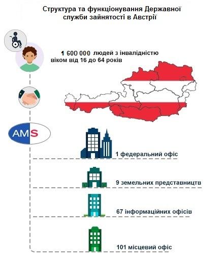 Досягнення Австрії у забезпеченні людей з інвалідністю правом на працю. австрія, безробіття, зайнятість, працевлаштування, інвалідність