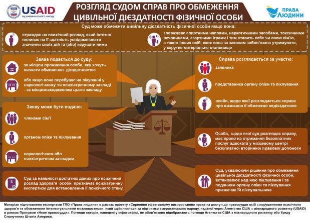 Інфографіка: Розгляд судом справ про обмеження цивільної дієздатності. обмеження, піклування, суд, цивільна дієздатність, інфографіка