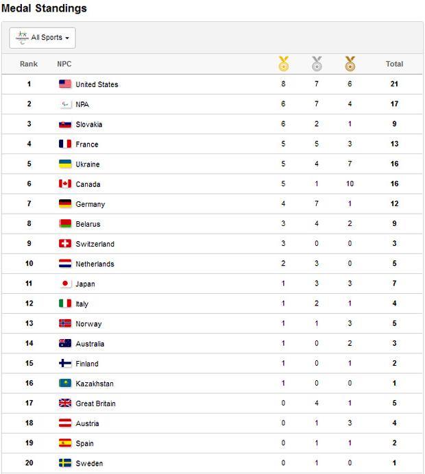"""Україна посідає 5 місце після п'ятого дня """"білої"""" Паралімпіади у Пхьончхані. паралимпиада, паралімпійські ігри-2018, лижний спринт, медаль, нагорода"""