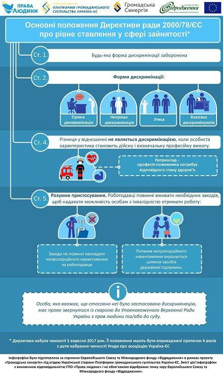 Стоп-дискримінація: що варто знати про Директиву рівності щодо працевлаштування людей з інвалідністю. єс, директива рівності, дискримінація, працевлаштування, інвалідність
