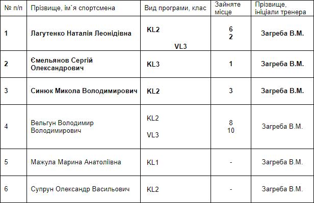 Повний комплект нагород везуть в Україну параканоїсти з чемпіонату Європи. команда, параканое, паралимпиец, спортсмен, чемпіонат