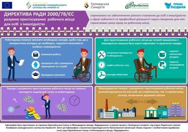 «Розумне пристосування» для людей з інвалідністю по-українськи. конвенція оон, доступ, забезпечення, розумне пристосування, інвалідність