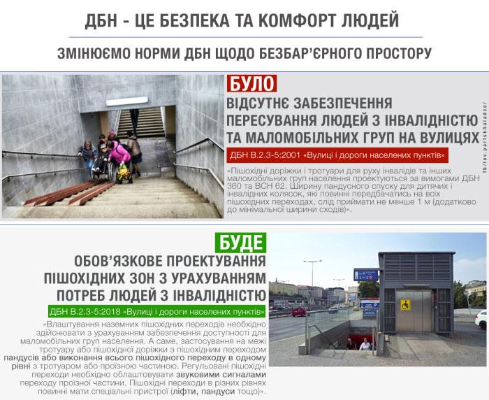 З 1 вересня пішохідні зони будуть обов'язково проектуватися із врахуванням потреб людей з інвалідністю, — Парцхаладзе