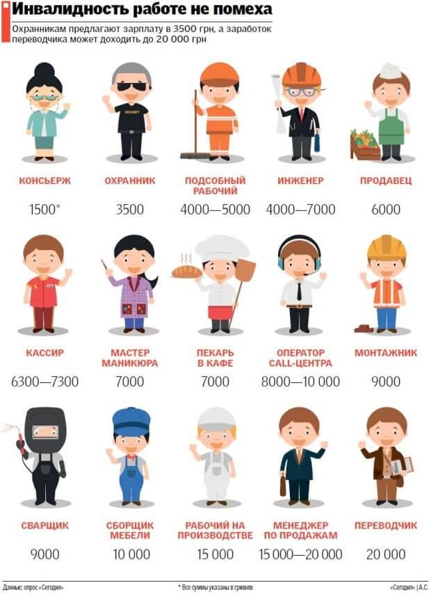 Инвалидность работе не помеха: какие должности предлагают в Днепре. днепр, должность, инвалидность, работодатель, трудоустройство