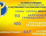 В Николаевской области лица с инвалидностью являются активными участниками рынка труда. николаевская область, безработный, инвалидность, служба занятости, трудоустройство, font, internet, design, knowledge, care, text, yellow, banner, screenshot. A close up of food