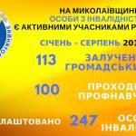 В Николаевской области лица с инвалидностью являются активными участниками рынка труда