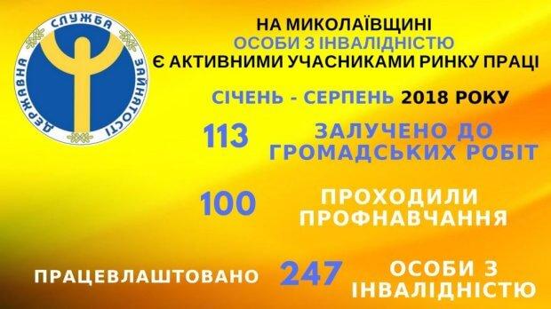 В Николаевской области лица с инвалидностью являются активными участниками рынка труда. николаевская область, безработный, инвалидность, служба занятости, трудоустройство
