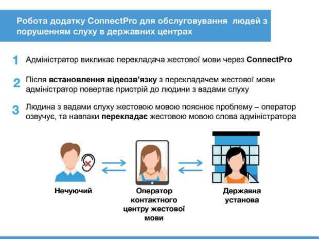 Правова допомога для людей з вадами слуху стала доступнішою. connectpro, вади слуху, жестова мова, перекладач, інвалідність