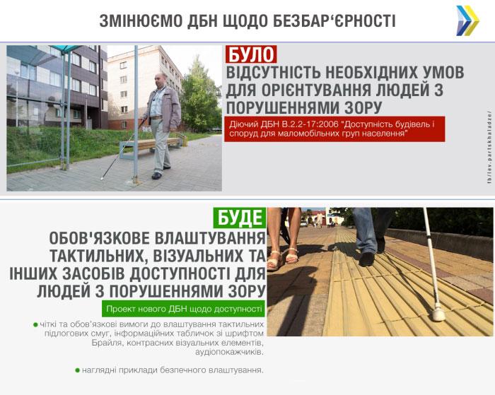 В Україні планується створити доступний простір для людей із порушеннями зору