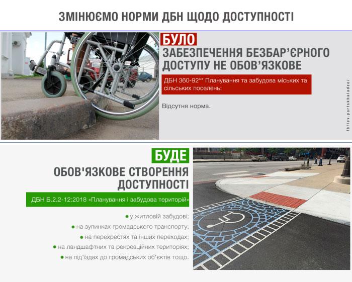 Тепер пішохідні зони в населених пунктах мають обов'язково облаштовувати для людей з інвалідністю