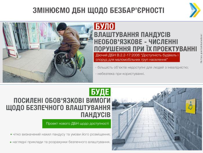 Мінрегіон планує посилити і зробити обов'язковими вимоги до безпечного улаштування пандусів для людей з інвалідністю. дбн, минрегион, доступність, пандус, інвалідність, screenshot, bicycle, abstract, land vehicle, wheel, vehicle. A screenshot of a social media post
