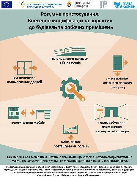 Розумне пристосування: внесення модифікацій до будівель та робочих приміщень