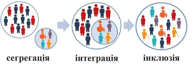 Інклюзія в Гадяцькому районі: разом створюємо толерантне суспільство. гадяцький район, суспільство, інвалідність, інклюзія, інтегрування