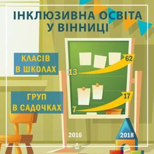 У Вінниці діє більше півсотні класів для особливих дітей