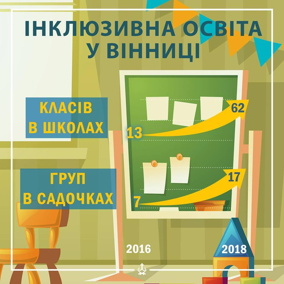 У Вінниці діє більше півсотні класів для особливих дітей. вінниця, доступність, особливими освітніми потребами, школа, інклюзивний клас, screenshot, design, cartoon, graphic, poster, sign. A close up of a sign