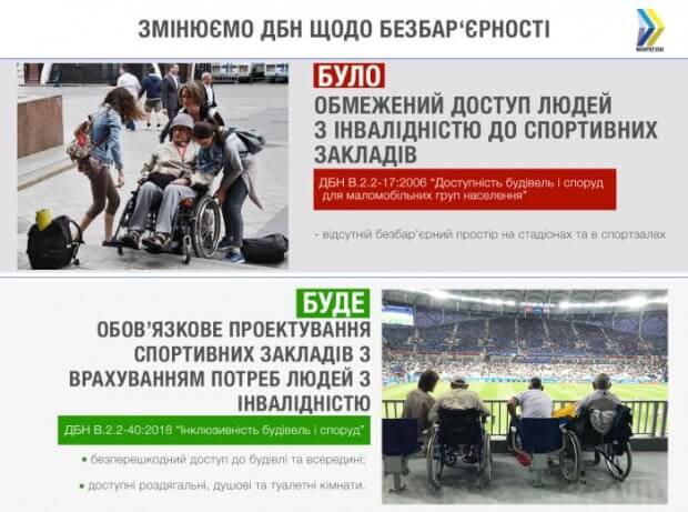 Тепер нові та реконструйовані спортивні заклади повинні обов'язково мати безбар'єрний доступ для людей з інвалідністю — вступили в дію нові ДБН ДБН ДОСТУПНІСТЬ СПОРТИВНИЙ ЗАКЛАД ІНВАЛІДНІСТЬ ІНКЛЮЗИВНІСТЬ