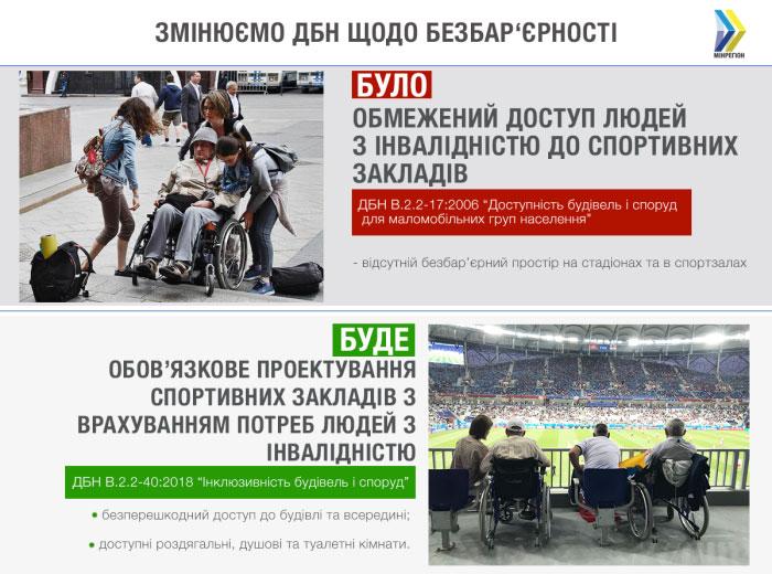 Тепер нові та реконструйовані спортивні заклади повинні обов'язково мати безбар'єрний доступ для людей з інвалідністю — вступили в дію нові ДБН