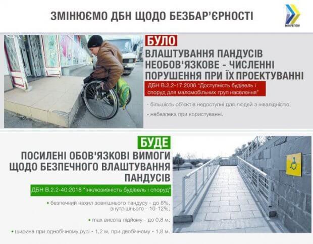 В Україні нарешті будуватимуть безпечні пандуси — з квітня вступили в дію нові ДБН ДБН ДОСТУПНІСТЬ ПАНДУС ІНВАЛІДНІСТЬ ІНКЛЮЗИВНІСТЬ