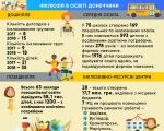 Інклюзія в освіті Донеччини. донеччина, доступ, навчальний процес, інклюзивно-ресурсний центр, інклюзія, cartoon, screenshot, abstract, internet. A screenshot of a cell phone