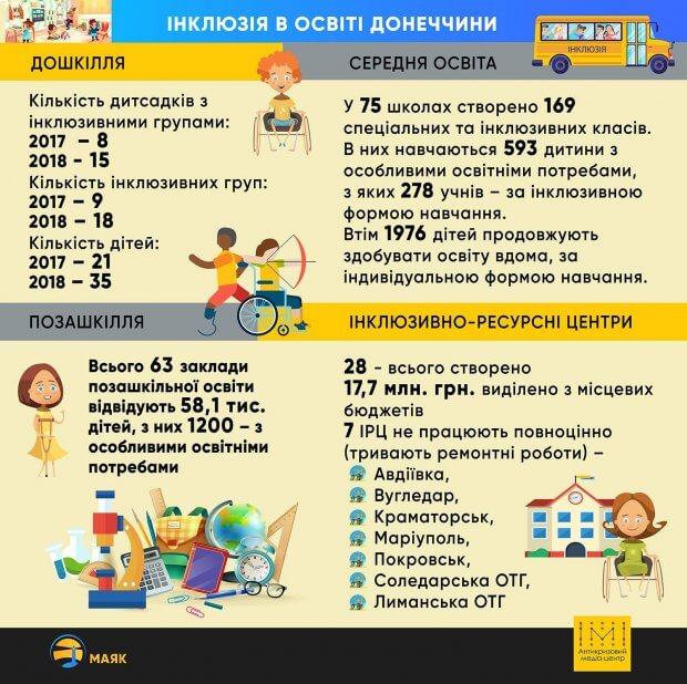 Інклюзія в освіті Донеччини. донеччина, доступ, навчальний процес, інклюзивно-ресурсний центр, інклюзія