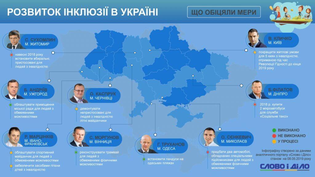 Що зробили мери міст для розвитку інклюзії в Україні. мер, обіцянка, пандус, інвалідність, інклюзія, map, screenshot, abstract. A screenshot of a cell phone