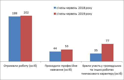 З початку року на Кіровоградщині знайшли роботу понад 200 осіб з інвалідністю. кіровоградщина, безробітний, працевлаштування, центр зайнятості, інвалідність