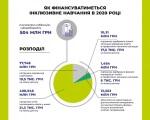 Як фінансуватиметься інклюзивне навчання в 2020 році (ІНФОГРАФІКА). підтримка, субвенція, школа, інклюзія, інфографіка