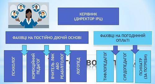 Організаційно-методичні засади функціонування інклюзивно-ресурсних центрів. ірц, наталія ярмола, ооп, підтримка, фахівець