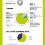 Як фінансуватиметься інклюзивне навчання в 2020 році (ІНФОГРАФІКА)