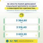 У Кабміні анонсували збільшення допомоги на дітей з інвалідністю (ІНФОГРАФІКА)
