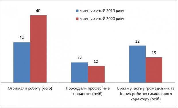 На Кіровоградщині зареєстровано понад 600 безробітних осіб з інвалідністю. кіровоградщина, безробітний, працевлаштування, служба зайнятості, інвалідність