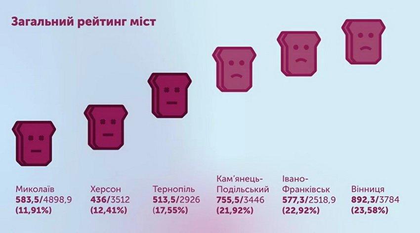 Вінниця перша в рейтингу доступності українських міст (ВІДЕО). вінниця, тостер, доступність, облаштування, рейтинг