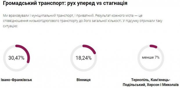 Вінниця перша в рейтингу доступності українських міст. вінниця, тостер, доступність, облаштування, рейтинг