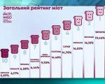 Чернігів – 1 місце у рейтингу «Тостер» (ВІДЕО). доступно.ua, чернігів, доступність, рейтинг тостер, сліпий