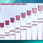 Чернігів – 1 місце у рейтингу «Тостер» (ВІДЕО)