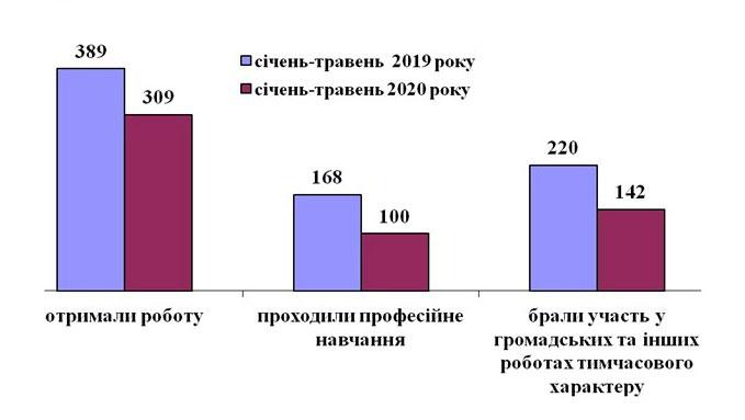 Надання послуг особам з інвалідністю Черкаською обласною службою зайнятості. черкаська область, працевлаштування, профорієнтація, служба зайнятості, інвалідність