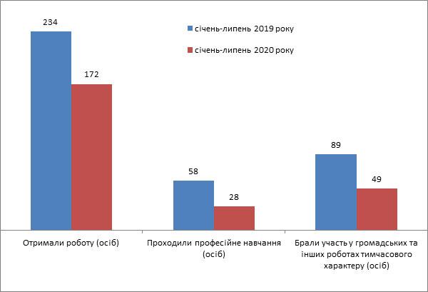 На Кіровоградщині зареєстровано понад 100 вакансій для осіб з інвалідністю. кіровоградщина, безробітний, вакансія, центр зайнятості, інвалідність