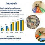 У навчальних закладах Львова розвивають інклюзивну освіту