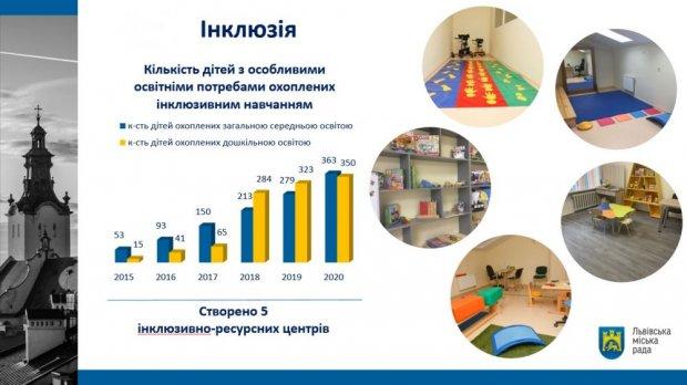 У навчальних закладах Львова розвивають інклюзивну освіту. львів, особливими освітніми потребами, інвалідність, інклюзивна освіта, інклюзія