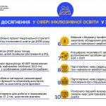 МОН презентує досягнення інклюзивної освіти у 2020 році