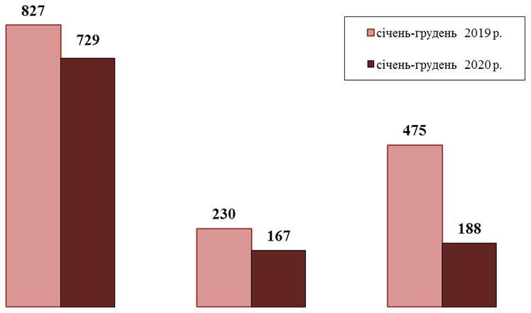 Надання послуг особам з інвалідністю. полтавська область, безробітний, послуга, служба зайнятості, інвалідність