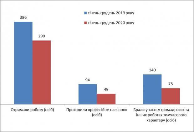 Протягом 2020 року службою зайнятості Кіровоградщини працевлаштовано близько 300 осіб з інвалідністю. кіровоградщина, безробітний, працевлаштування, центр зайнятості, інвалідність