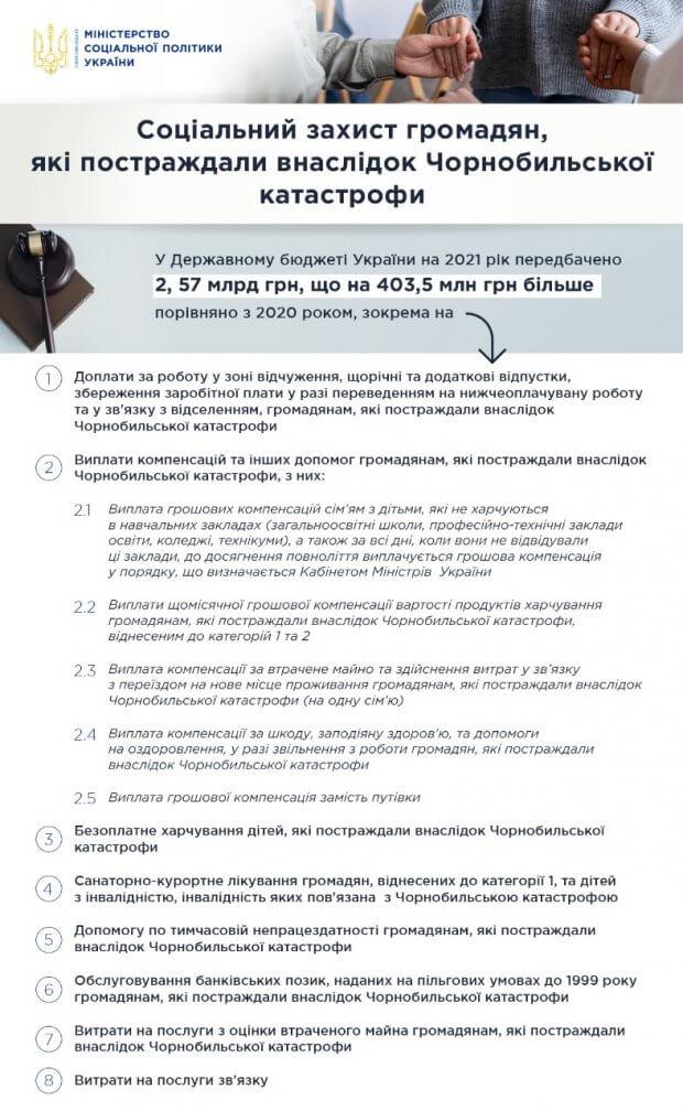 У 2021 році на соціальний захист людей, які постраждали внаслідок Чорнобильської катастрофи, передбачено на 403,5 млн грн більше, ніж у 2020 році. чаес, аварія, постраждалий, соціальний захист, інвалідність